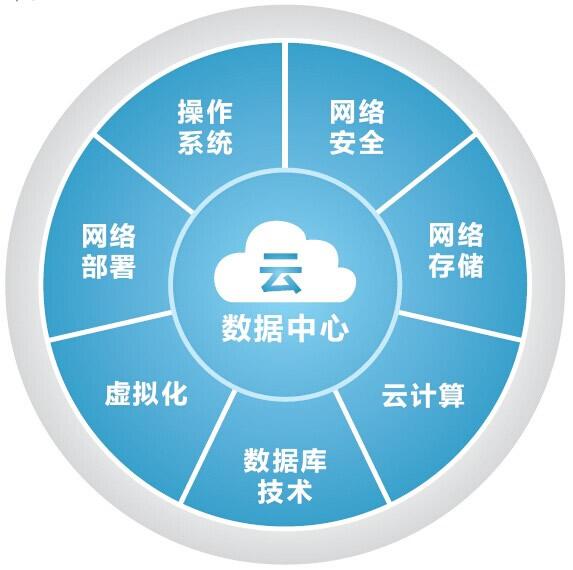 网络安全模块,桌面及服务器虚拟化模块,数据库模块,云计算数据中心